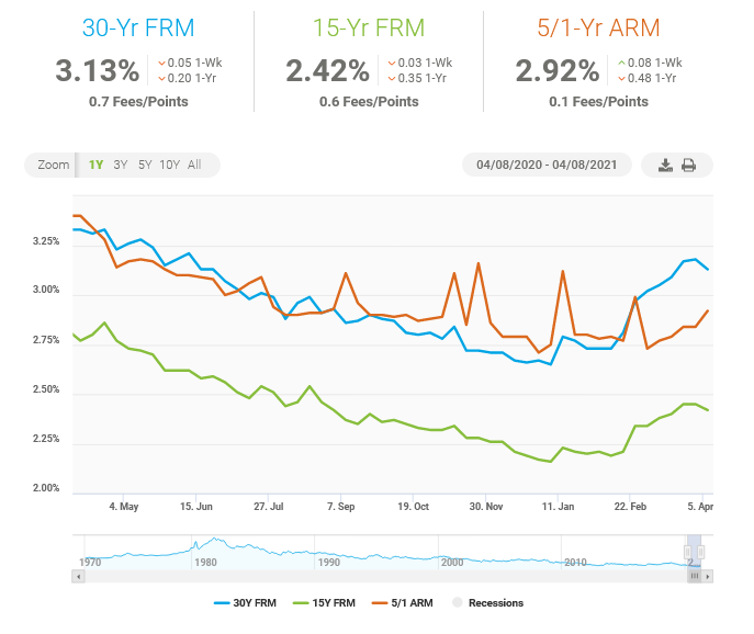Mortgage Rates for April 2021, 12